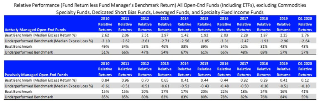 Active vs Passive Investment Management