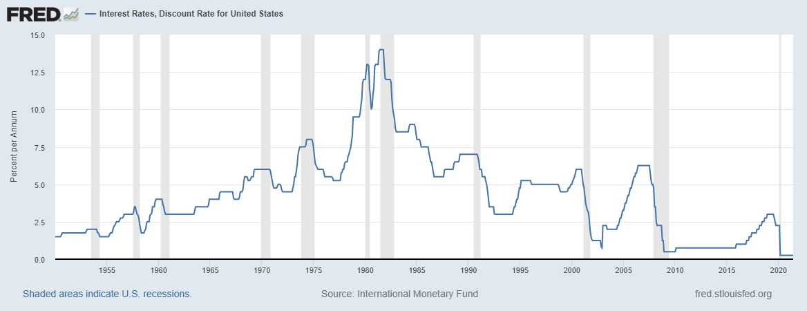 Are low interest rates contributing to inflation?