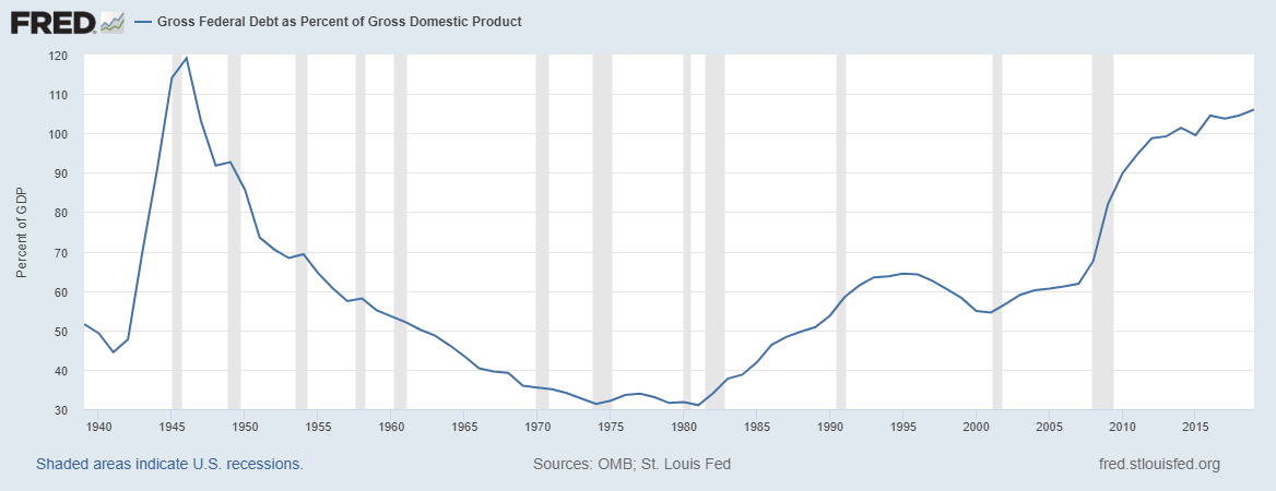 Graph depicting Gross Federal Debt as Percent of Gross Domestic Product