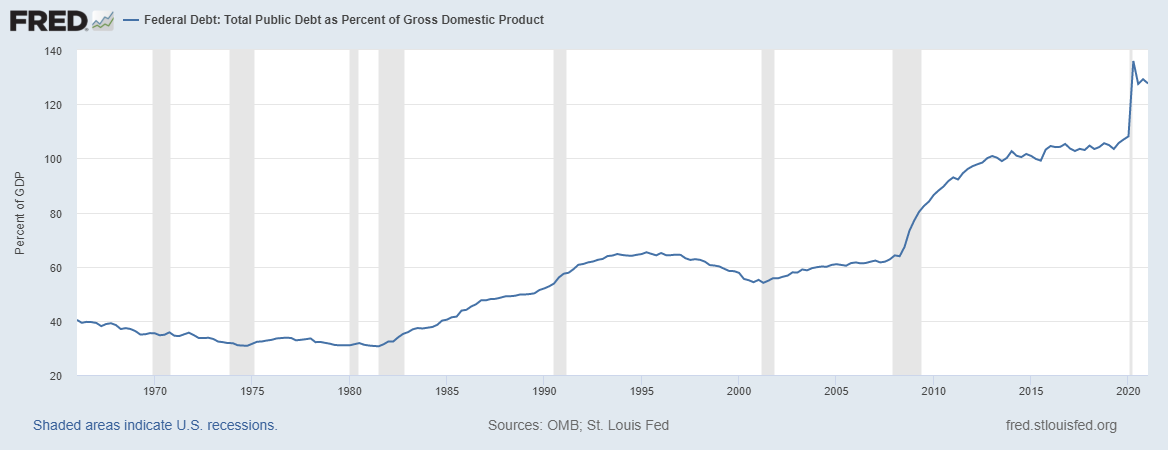 Graph depicting Federal Debt: Total Public Debt as a Percent of Gross Domestic Product