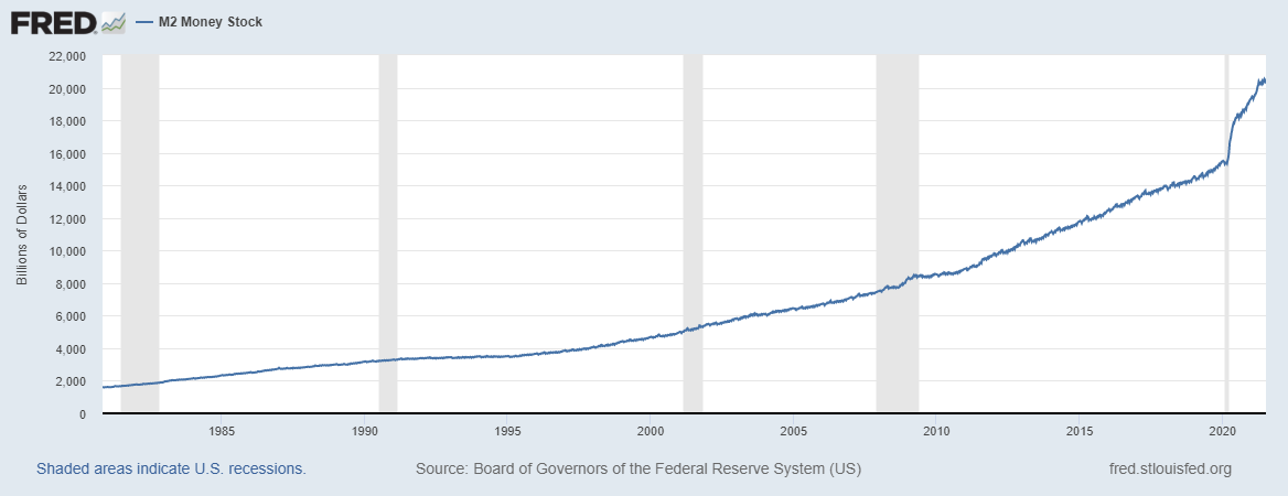 Is increasing monetary supply contributing to inflation